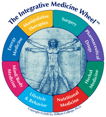 integrative-medicine-wheel